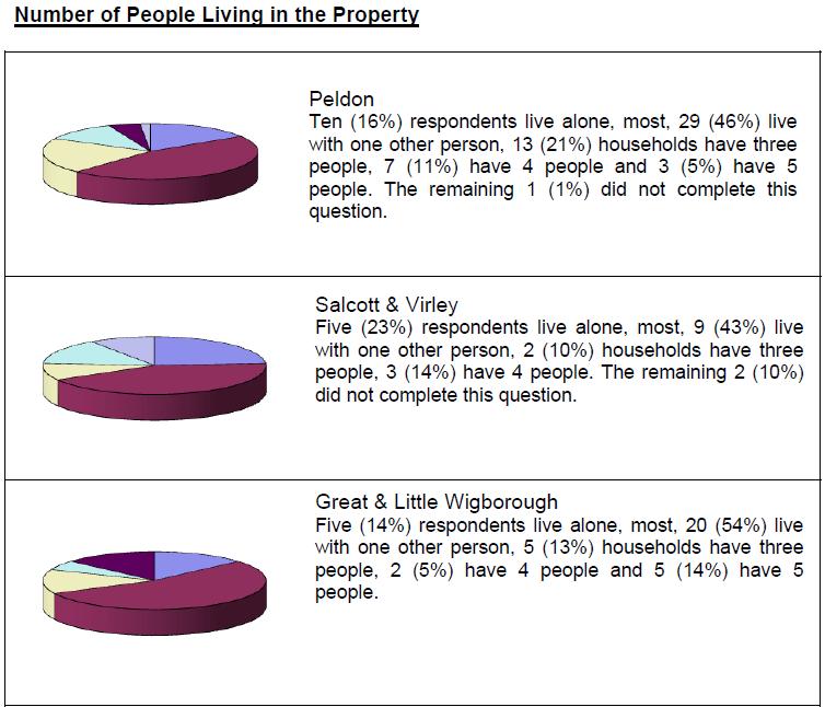 w100-property-survey