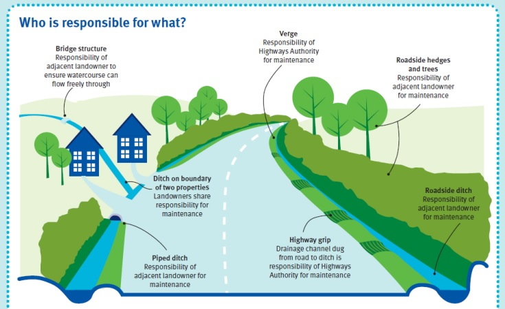 Flood Enforcement Responsibilities in Essex